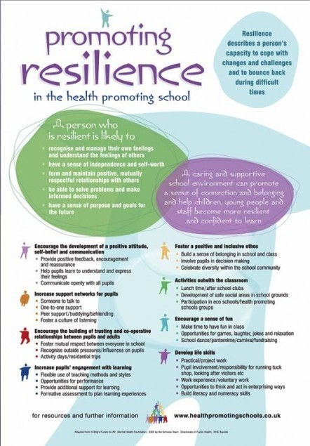 A Simple Guide to Teaching Resilience | Somatics and trauma | Scoop.it