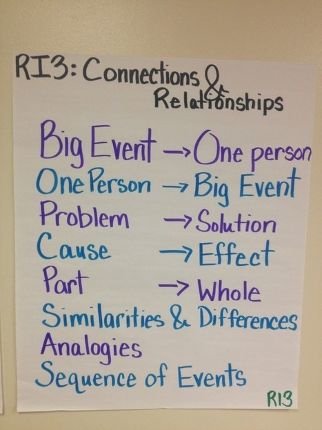 Teaching Common Core RI3: Connections & Relationships with Roz Linder | Roz Linder.com | Education | Scoop.it