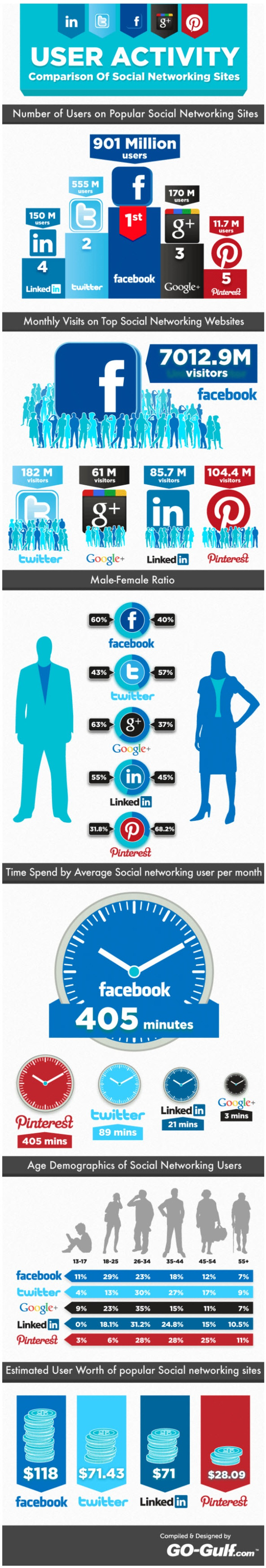 The Social Network Tribes – Plus Infographic | Business in a Social Media World | Scoop.it