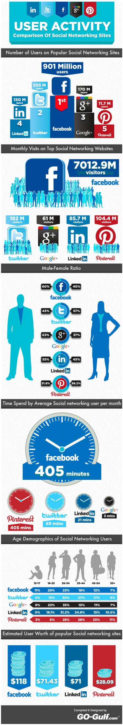 Social Network Tribes Gaining Momentum - The Latest Findings [Infographic] | Mediaclub | Scoop.it