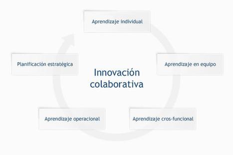 EVO I.T. – Aprendizaje organizacional a través de la innovación colaborativa | Tic y Formación. | Scoop.it
