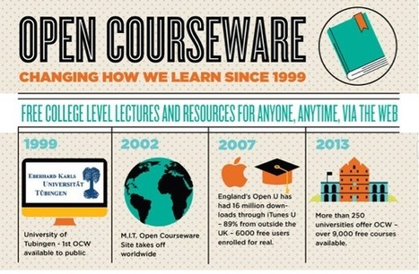 La formación online está cambiando la forma de aprender .Infographic | e-Learning: Realidades y Tendencias | Scoop.it
