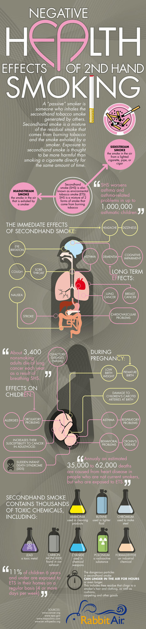 Secondhand Smoke Infographic | Effects of Smoking | Scoop.it