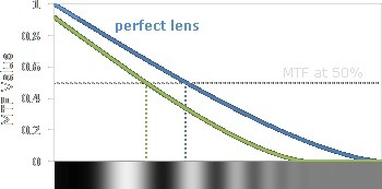 Camera Lens Quality: MTF, Resolution & Contrast | Cambridge in Colour | Research Capacity-Building in Africa | Scoop.it