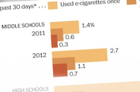 E-cigarette use among middle and high school students skyrockets, CDC data ... - Washington Post | Legal Products | Scoop.it