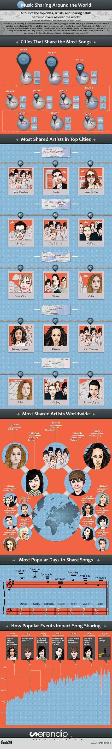 Infographie : musique et réseaux sociaux, les chiffres illustrés - Konbini - France | Tout ce qui est veille tout ça... | Scoop.it