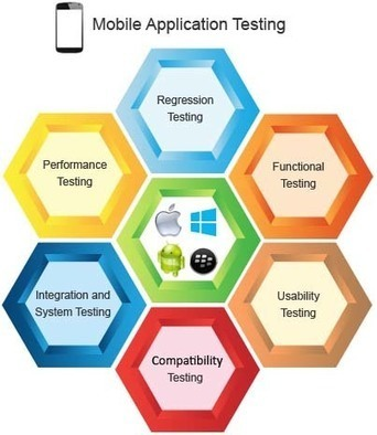 Guidelines: Mobile App Testing Quality Assurance | Application Development | Scoop.it