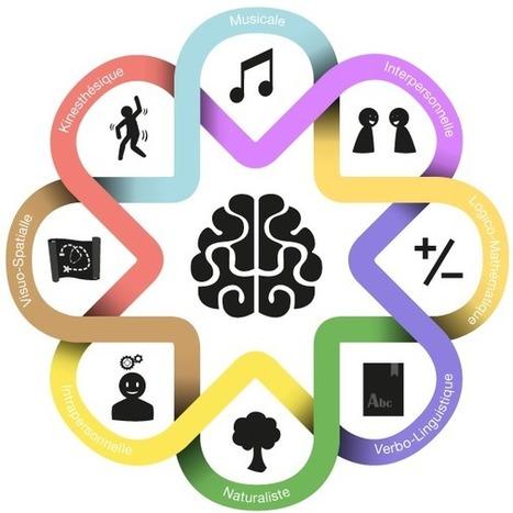 Les intelligences multiples - GRENE | Pédagogie, éducation et formation | Scoop.it