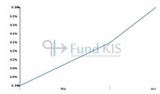 FR0011683093 - SLGP SHORT BONDS I | Fonds OPCVM les plus consultés sur Fund KIS | Scoop.it