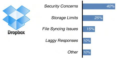 Dropbox problems | Cloud Computing | Scoop.it