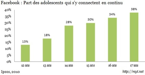 Facebook : 27% des adolescents l'utilisent tout au long de la journée | Social Media Fr | Scoop.it