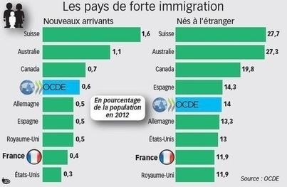 Les migrations, un bon baromètre de la santé des économies | Santé & Médecine | Scoop.it