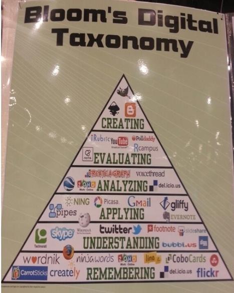 How The Best Web Tools Fit Into Bloom's Digital Taxonomy - Edudemic | APRENDIZAJE | Scoop.it
