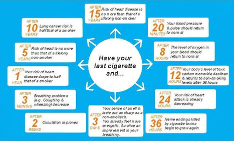 Benefits of Quitting Smoking   Cigarettes Guide   Scoop.it