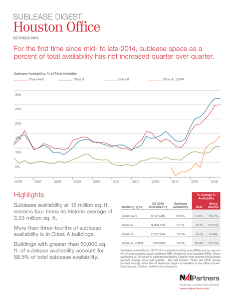HoustonOffice SubleaseDigest | Texas Commercial Real Estate | Scoop.it