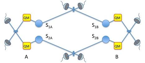 The QuReP Project | Entanglement | Scoop.it