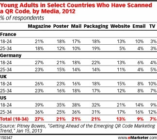 US Ahead of Western Europe in QR Code Usage | The Perfect Storm Team Mobile | Scoop.it