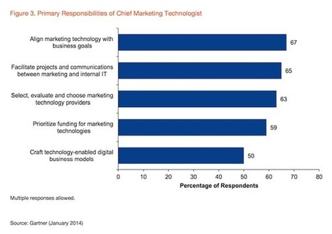 81% of big firms now have a Chief Marketing Technologist | ten Hagen on Social Media | Scoop.it