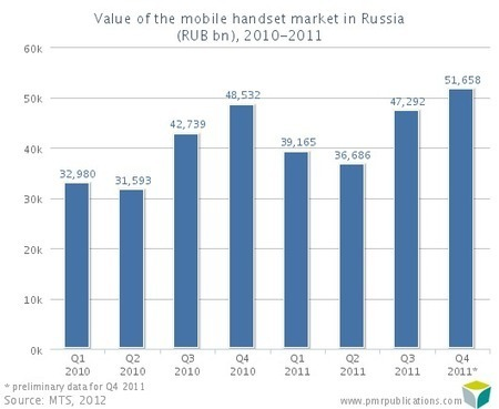 22% smart phones market share in Russia in 2011 : 40.5 million mobile phones sold in Russia in 2011 - Mobile telephony - IT & Telecoms market in Central and Eastern Europe | TIC et identités culturelles | Scoop.it