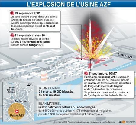 Le scénario de l'explosion | AZF | Scoop.it