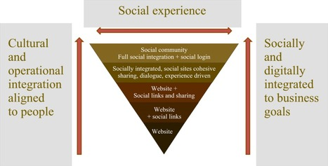 Social Business and Strategy Thoughts   TribalCafe   Social Business Trends   Scoop.it