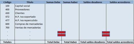 Las fases del ciclo contable (I)   luismasanchezmaestre   Contabilidad y Economía Finaciera   Scoop.it