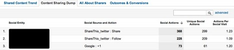 Social Sharing Report for Google Analytics - Analytics Talk | Community Management, statistiques web et mobiles | Scoop.it