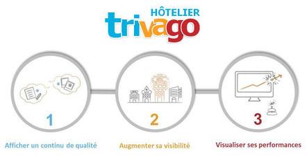 Trivago lance son nouveau portail hôtelier | E-Tourisme Mobile | Scoop.it