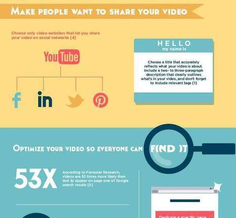 How to Promote Your Company Video on Social Media [INFOGRAPHIC] | DashBurst | Digital-News on Scoop.it today | Scoop.it