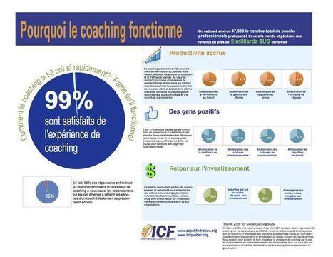 Pourquoi le coaching fonctionne? Le coaching augmente la productivité (1/3)   Tout sur le coaching professionnel   Scoop.it