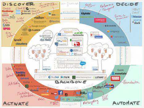 Marketing data technology: making sense of the puzzle   Digital Brand Marketing   Scoop.it