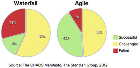 Agile Succeeds Three Times More Often Than Waterfall | Gestion de contenus, GED, workflows, ECM | Scoop.it