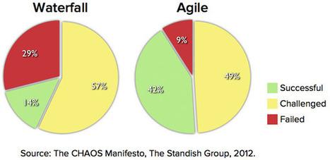 Agile Succeeds Three Times More Often Than Waterfall | Educación flexible y abierta | Scoop.it