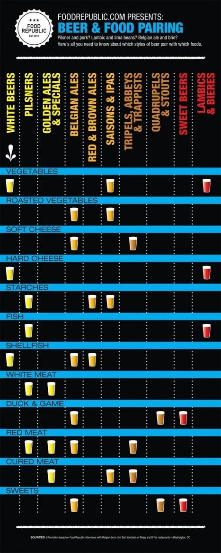 Beer & Food Pairings [Infographic]   BestInfographics.co   The Best Infographics   Scoop.it