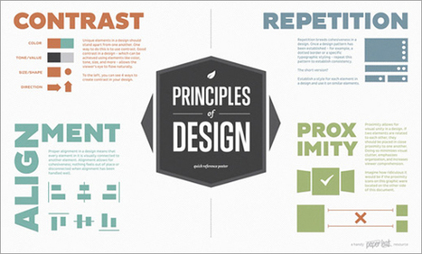 Ultimate Collection of Infographics for Visual Designers | World's Best Infographics | Scoop.it