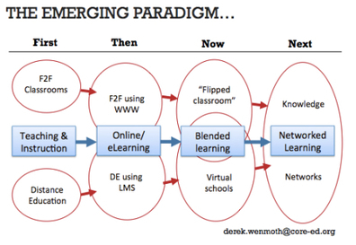 Derek's Blog » Learning in a networked world | Connected Curation | Scoop.it