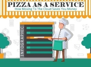 Pizza as a Service: How Moving to the Cloud Saves You Money [Infographic]   3S: Selling SaaS Solutions   Scoop.it