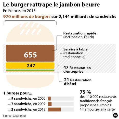 Le burger, roi de la restauration rapide en France (INFOGRAPHIE)   Retail Solutions & Architecture   Scoop.it