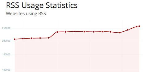 Is RSS Dead? A Look At The Numbers | François MAGNAN  Formateur Consultant et Documentaliste | Scoop.it