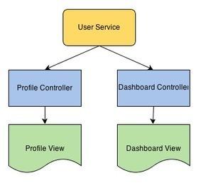 AngularJS Service / Factory Tutorial. AngularJS service examples   Middlewares & App. Frameworks   Scoop.it