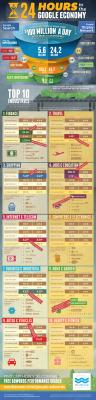 El dinero que genera Google en 24 horas #infografia #infographic#internet | Yourprint | Scoop.it