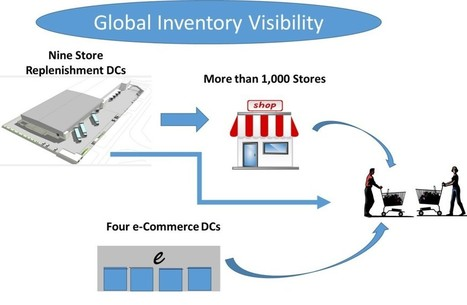 An Omni-Channel Fulfillment Benchmark: How Do You Compare? | Untangling the Web | Scoop.it