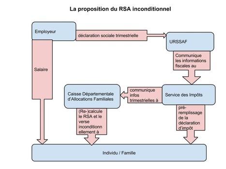Le Conseil Régional d'Aquitaine vote une motion sur le RSA inconditionnel   Innovation sociale   Scoop.it