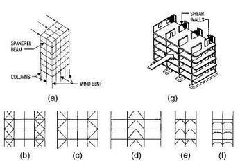 Civil Engineering: Deflections of Bents and Shear Walls | CONSTRUCTION | Scoop.it