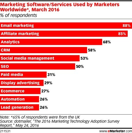 Email Marketing Tops Advertisers' Software Must-Have Lists - eMarketer | Email Marketing | Scoop.it