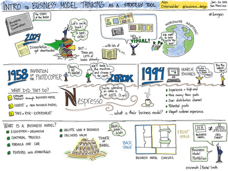 All sizes | Intro to Business Model Thinking by @business_design Alex Osterwalder | Flickr - Photo Sharing! | visualization20 | Scoop.it