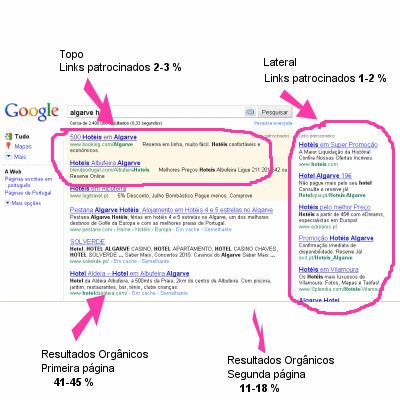 Novos resultados do Google podem significar mais tráfego para si? | web design & seo | Scoop.it