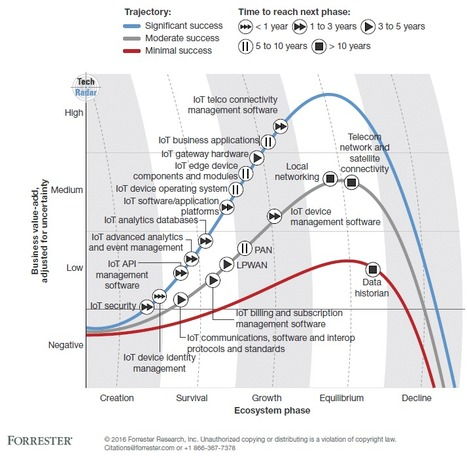 Internet Of Things (IoT) Predictions From Forrester, Machina Research, WEF, Gartner, IDC - Forbes | Made Different | Scoop.it