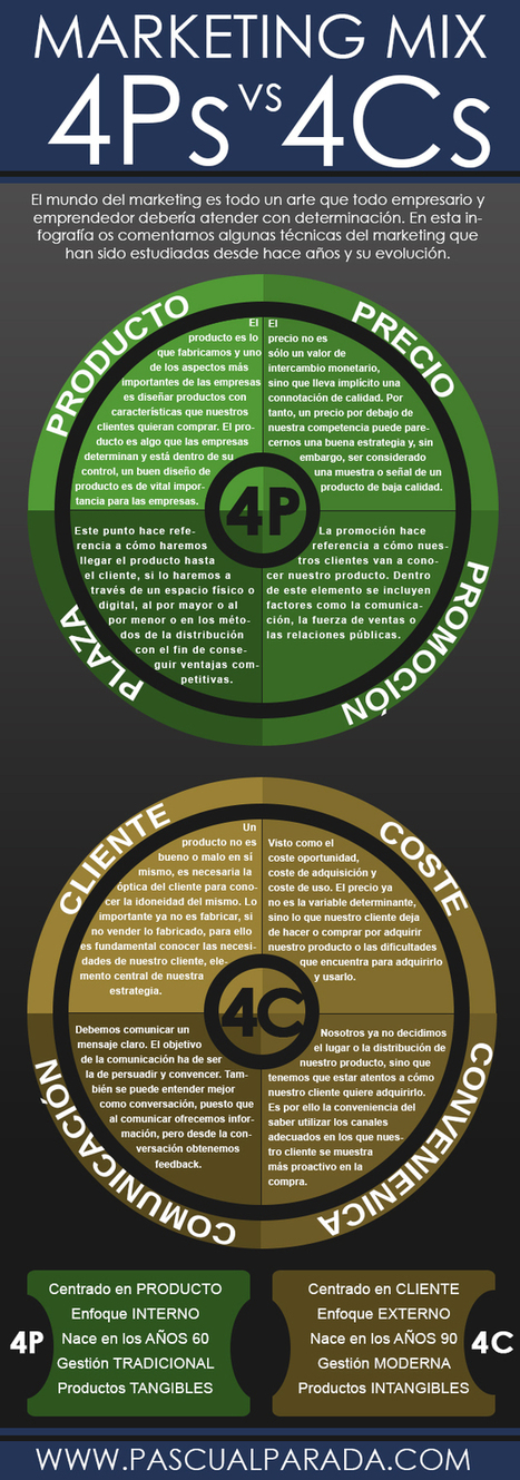 Marketing Mix: evolución de las 4P a las 4C #infografia #infographic #marketing   Ciclo Administrativo. CEAC. Plan de Marketing.   Scoop.it