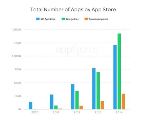 App Stores Growth Accelerates in 2014 - Developer Economics   Toulouse networks   Scoop.it